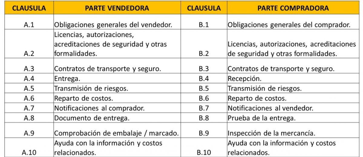 Las nuevas obligaciones de la regla Incoterm FOB. Por Eva María Hernández Ramos